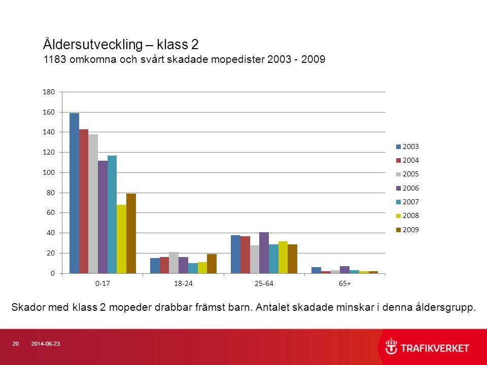 Åldersutveckling – klass 2 1183 omkomna och svårt skadade mopedister 2003 - 2009