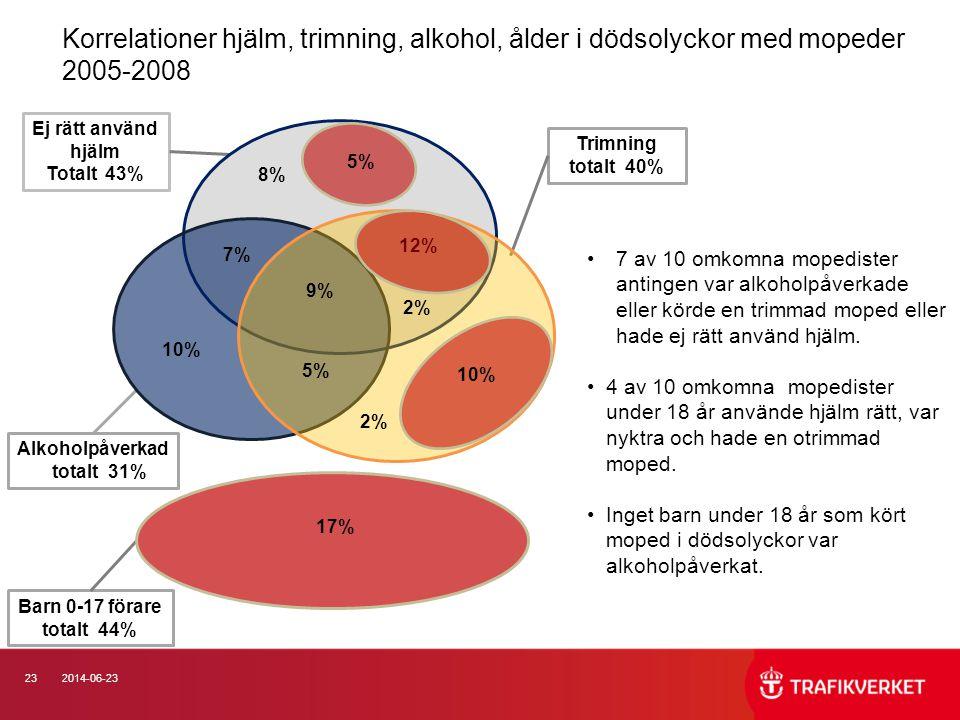 Korrelationer hjälm, trimning, alkohol, ålder i dödsolyckor med mopeder 2005-2008