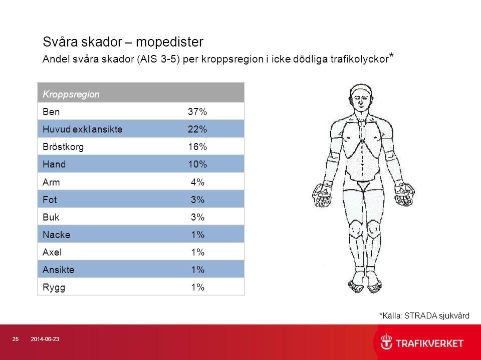 Svåra skador – mopedister Andel svåra skador (AIS 3-5) per kroppsregion i icke dödliga trafikolyckor*
