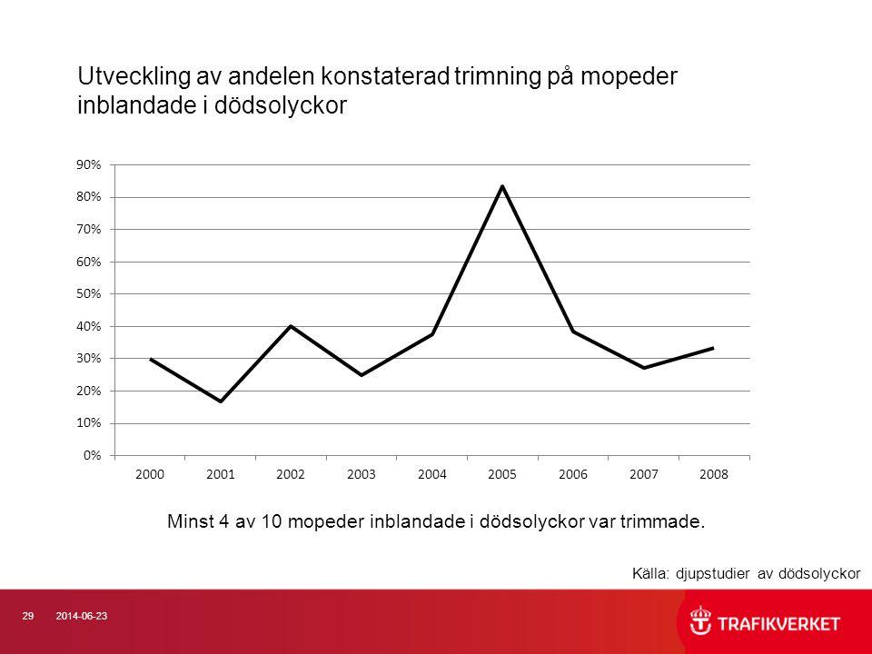 Minst 4 av 10 mopeder inblandade i dödsolyckor var trimmade.