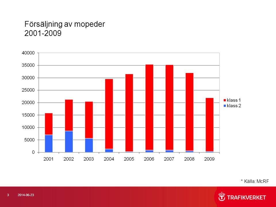 Försäljning av mopeder 2001-2009