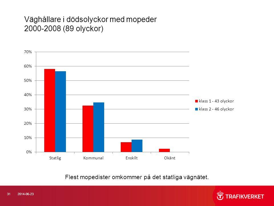 Väghållare i dödsolyckor med mopeder 2000-2008 (89 olyckor)