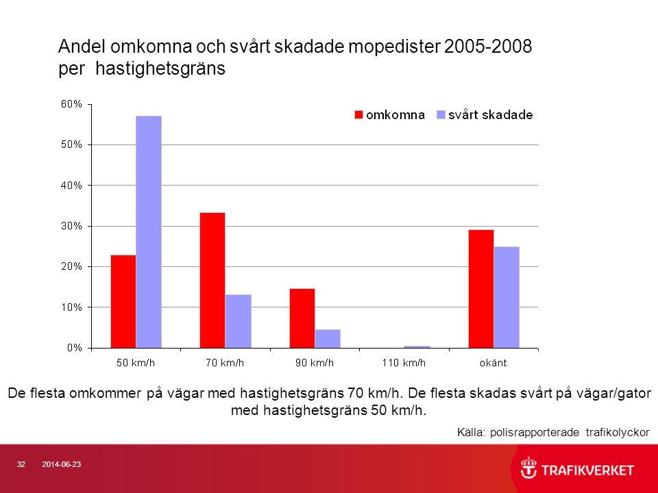 Andel omkomna och svårt skadade mopedister 2005-2008 per hastighetsgräns
