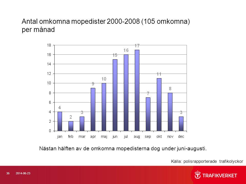Antal omkomna mopedister 2000-2008 (105 omkomna) per månad