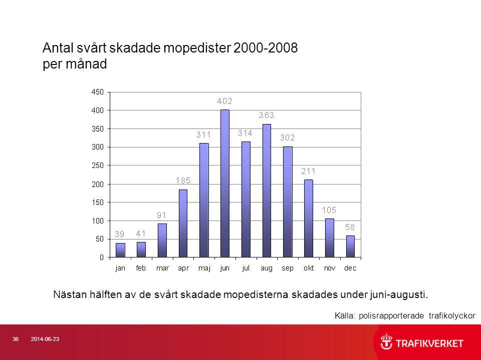 Antal svårt skadade mopedister 2000-2008 per månad