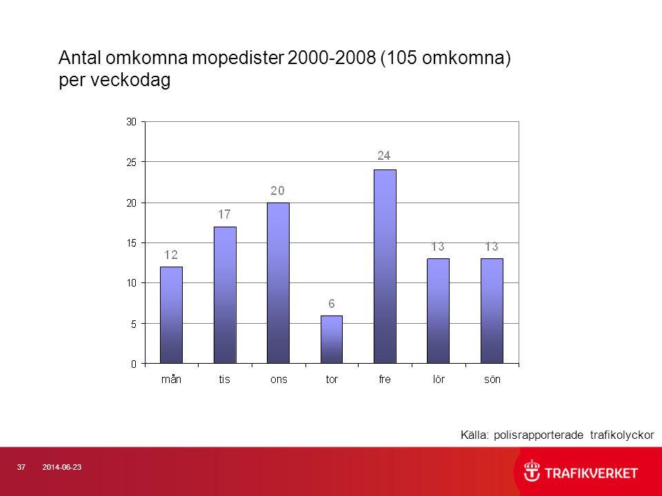 Antal omkomna mopedister 2000-2008 (105 omkomna) per veckodag