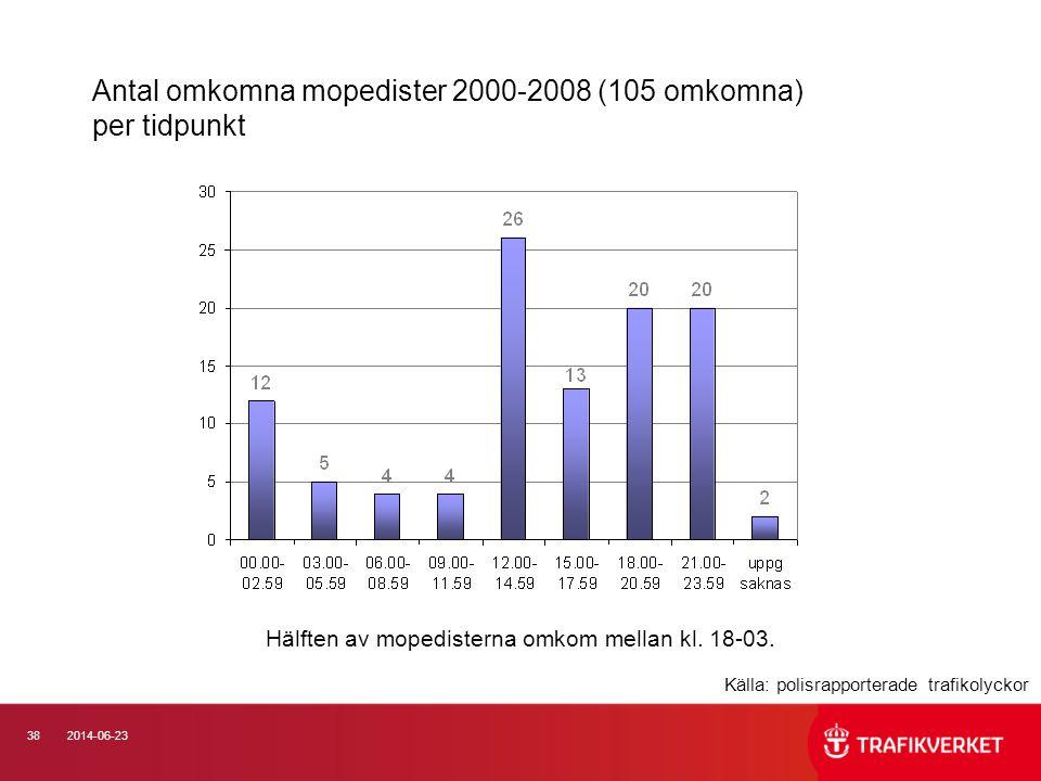 Antal omkomna mopedister 2000-2008 (105 omkomna) per tidpunkt