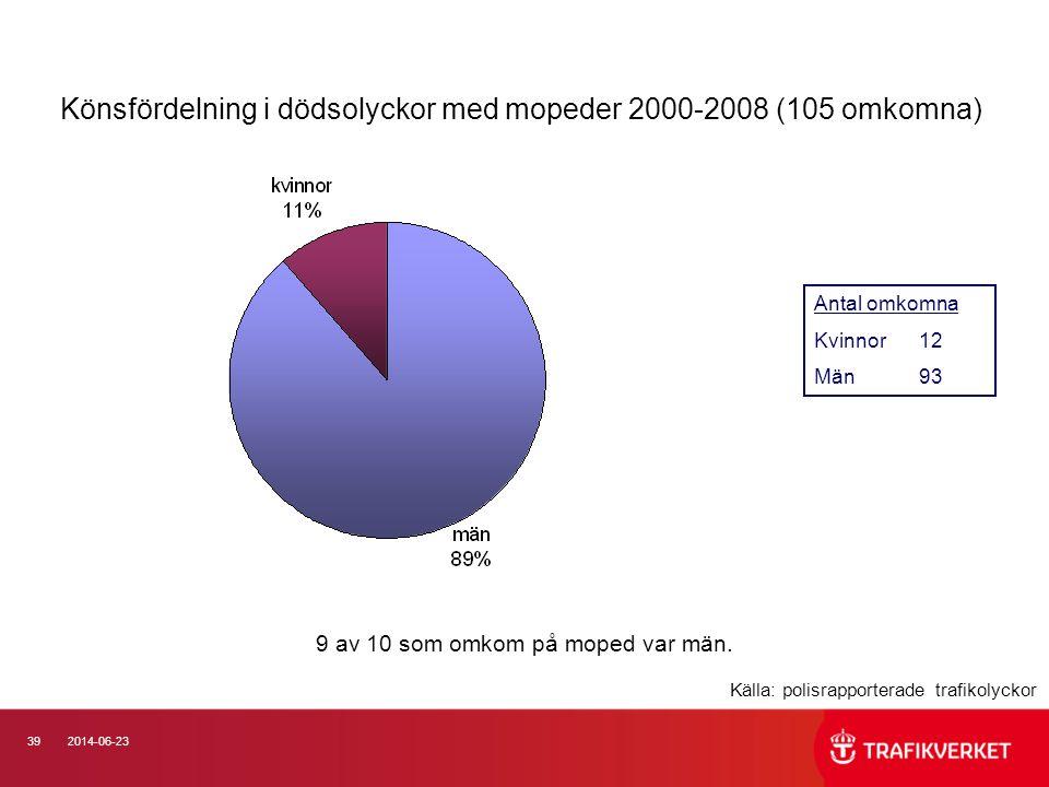Könsfördelning i dödsolyckor med mopeder 2000-2008 (105 omkomna)