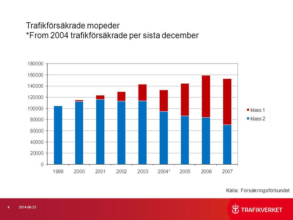 Trafikförsäkrade mopeder *From 2004 trafikförsäkrade per sista december