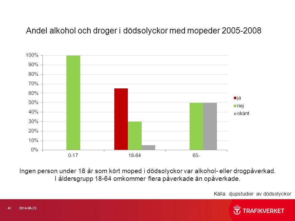 Andel alkohol och droger i dödsolyckor med mopeder 2005-2008