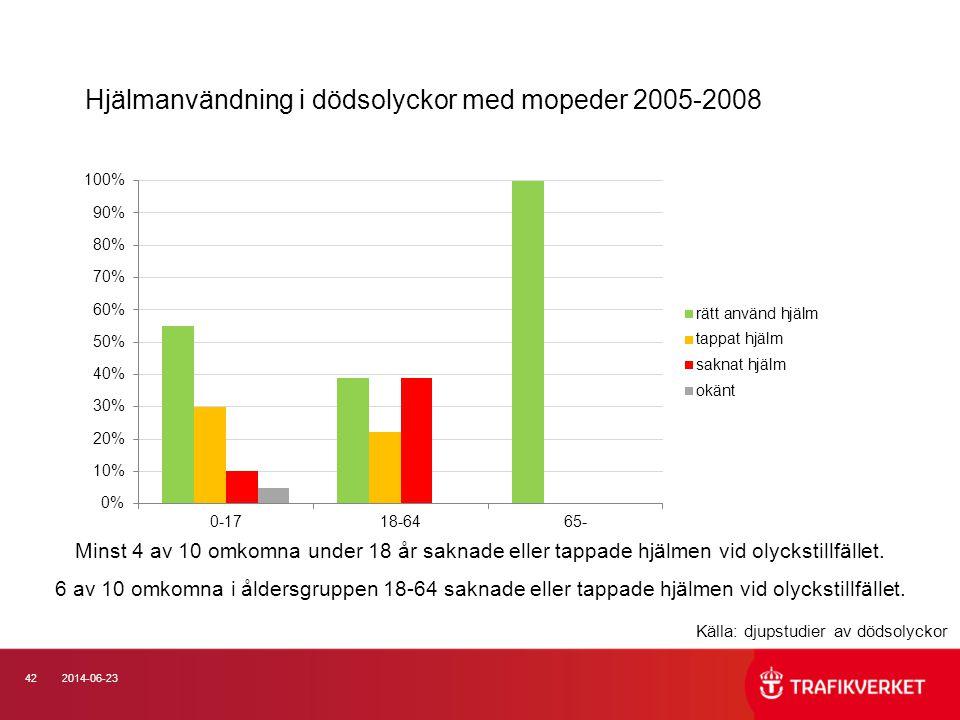 Hjälmanvändning i dödsolyckor med mopeder 2005-2008