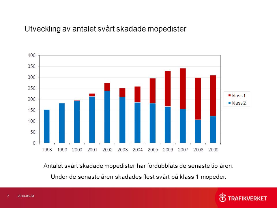 Utveckling av antalet svårt skadade mopedister