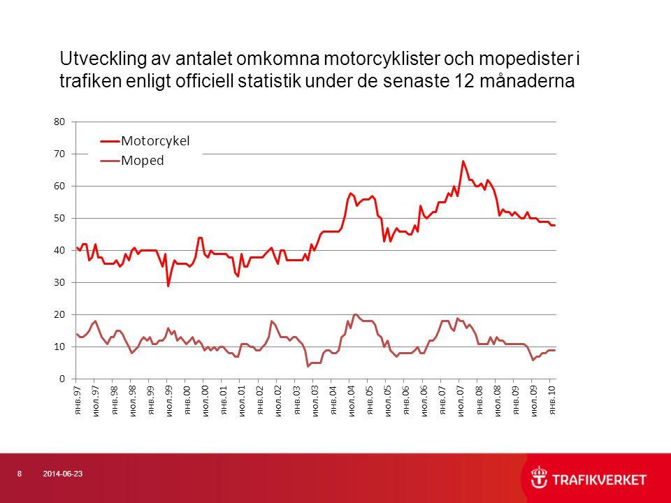 Utveckling av antalet omkomna motorcyklister och mopedister i trafiken enligt officiell statistik under de senaste 12 månaderna
