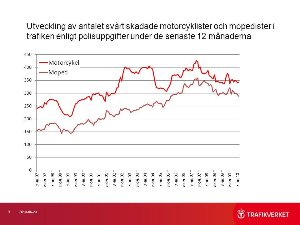 Utveckling av antalet svårt skadade motorcyklister och mopedister i trafiken enligt polisuppgifter under de senaste 12 månaderna