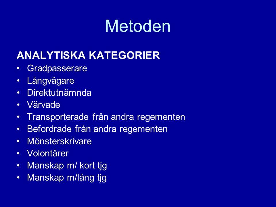 Metoden ANALYTISKA KATEGORIER Gradpasserare Långvägare Direktutnämnda