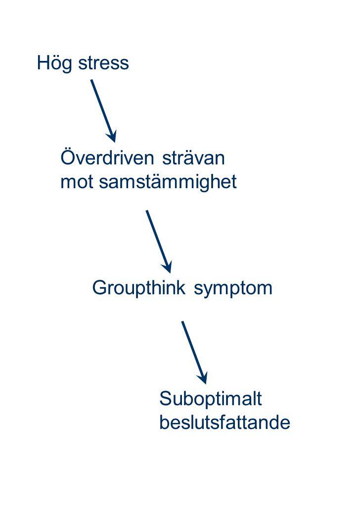 Hög stress Överdriven strävan mot samstämmighet Groupthink symptom Suboptimalt beslutsfattande