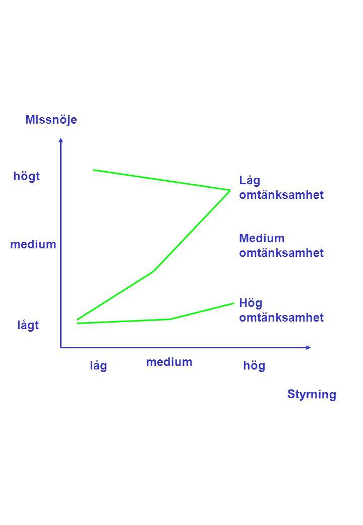 Missnöje högt. Låg omtänksamhet. Medium omtänksamhet. medium. Hög omtänksamhet. lågt. medium.