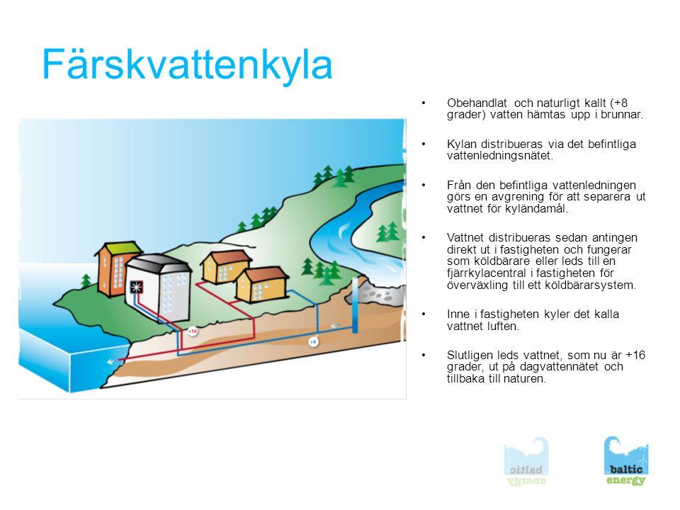 Färskvattenkyla Obehandlat och naturligt kallt (+8 grader) vatten hämtas upp i brunnar. Kylan distribueras via det befintliga vattenledningsnätet.