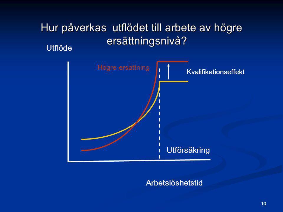 Hur påverkas utflödet till arbete av högre ersättningsnivå