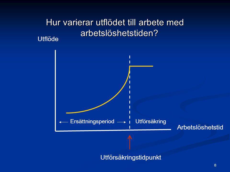 Hur varierar utflödet till arbete med arbetslöshetstiden