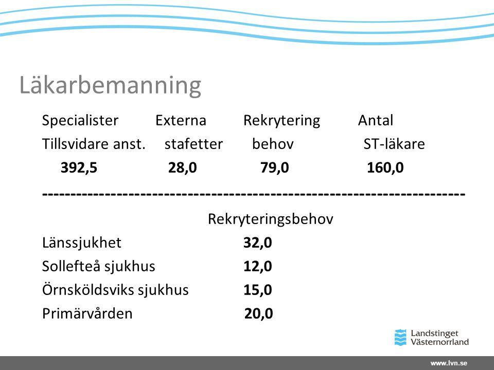 Läkarbemanning Specialister Externa Rekrytering Antal.
