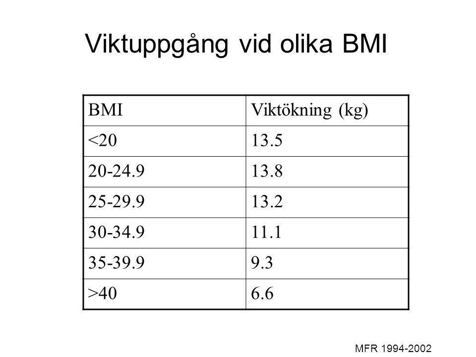 Viktuppgång vid olika BMI