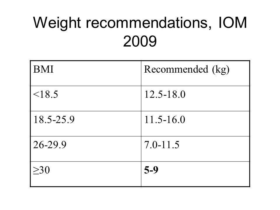 Weight recommendations, IOM 2009