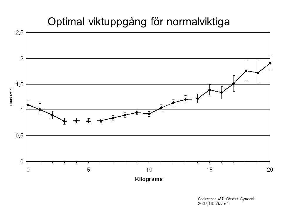 Optimal viktuppgång för normalviktiga