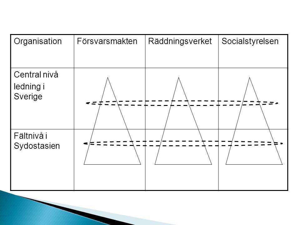 Organisation Försvarsmakten. Räddningsverket. Socialstyrelsen. Central nivå. ledning i Sverige.