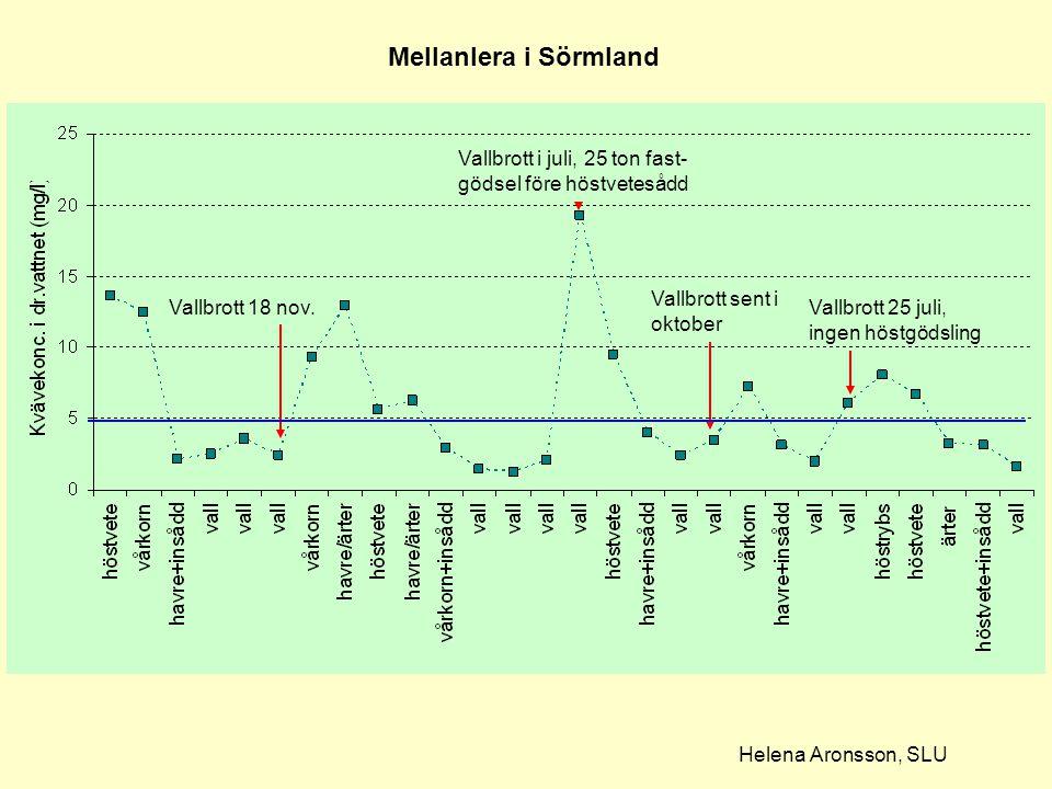 Mellanlera i Sörmland Vallbrott i juli, 25 ton fast-gödsel före höstvetesådd. Vallbrott sent i oktober.