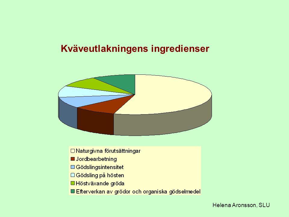 Kväveutlakningens ingredienser