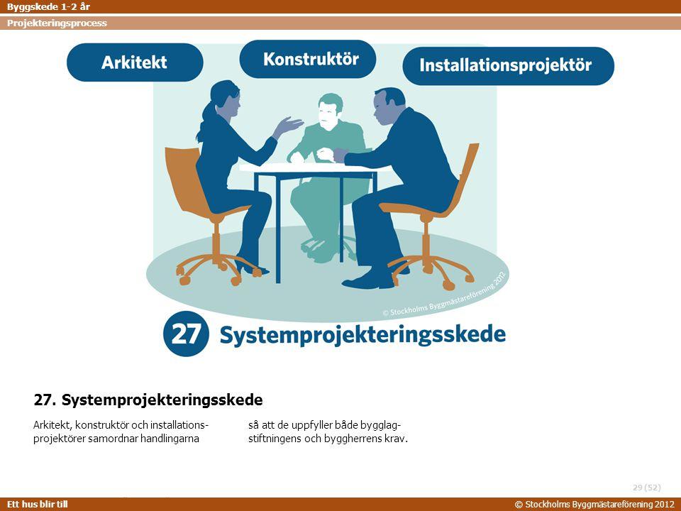 27. Systemprojekteringsskede