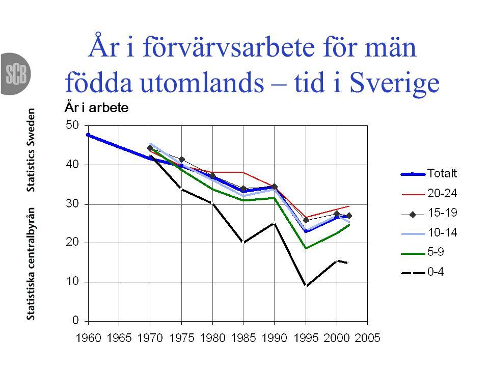 År i förvärvsarbete för män födda utomlands – tid i Sverige