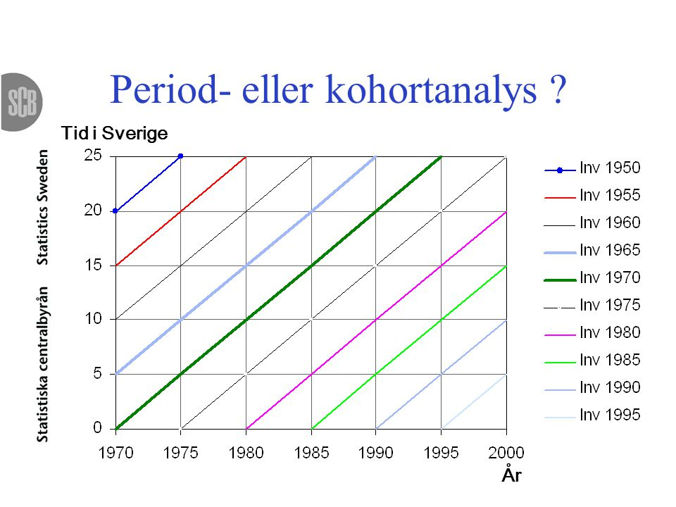Period- eller kohortanalys