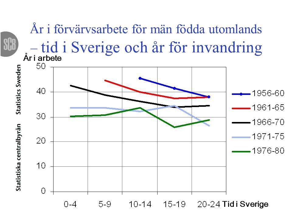 År i förvärvsarbete för män födda utomlands – tid i Sverige och år för invandring