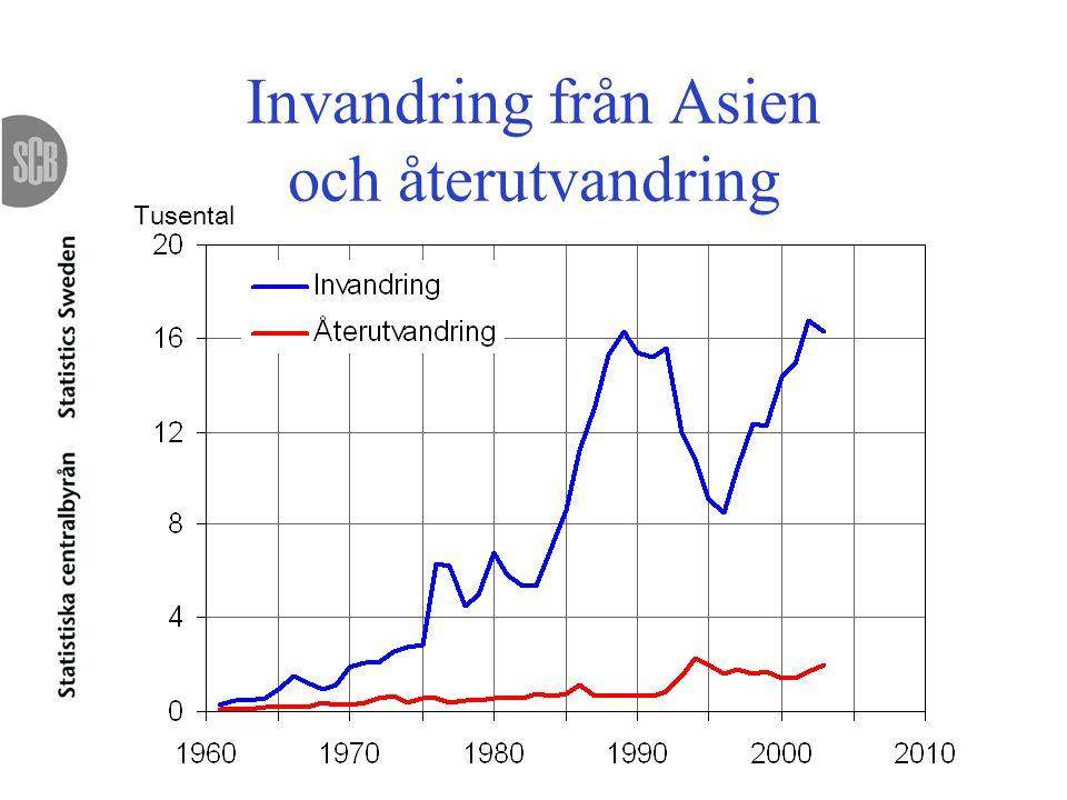 Invandring från Asien och återutvandring