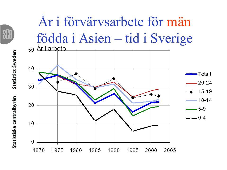 År i förvärvsarbete för män födda i Asien – tid i Sverige