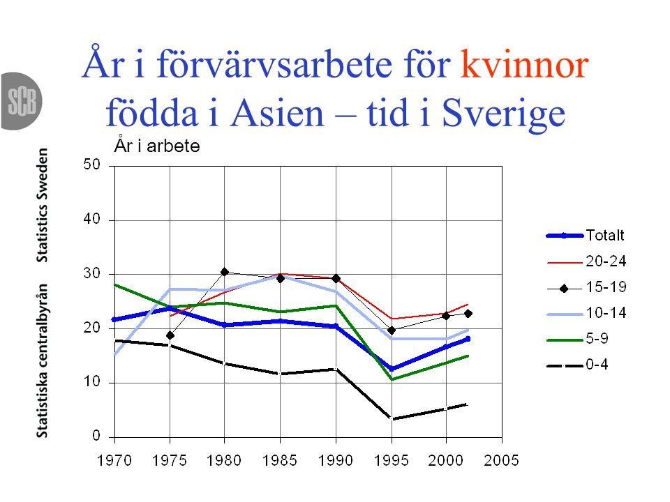 År i förvärvsarbete för kvinnor födda i Asien – tid i Sverige