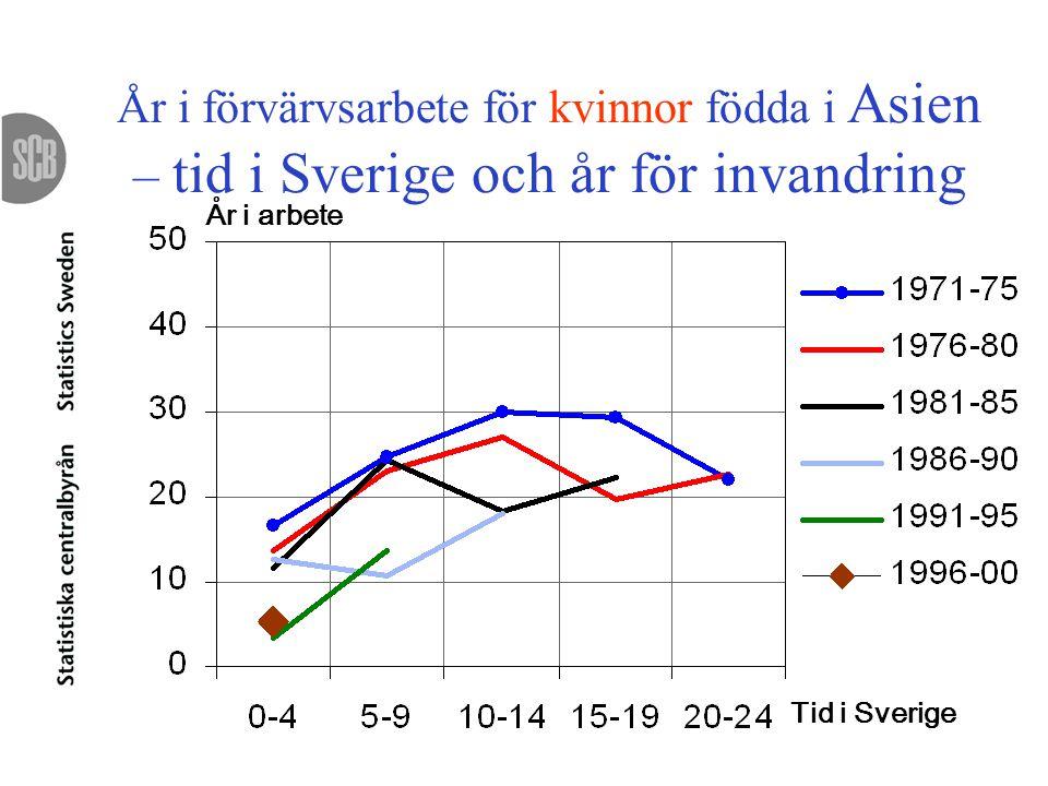 År i förvärvsarbete för kvinnor födda i Asien – tid i Sverige och år för invandring