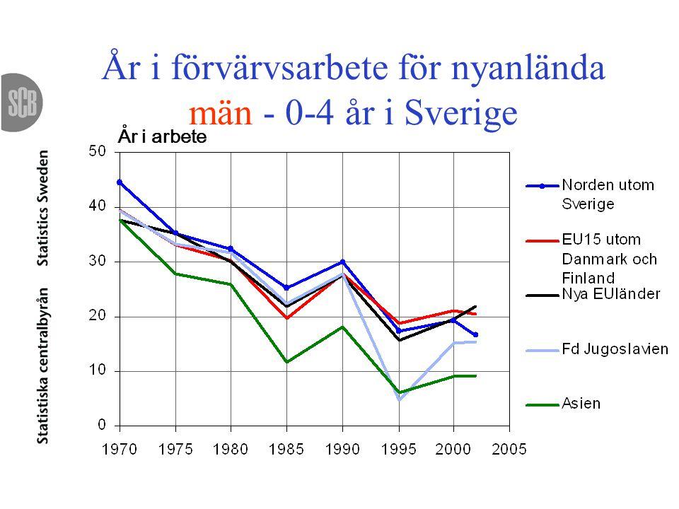 År i förvärvsarbete för nyanlända män - 0-4 år i Sverige