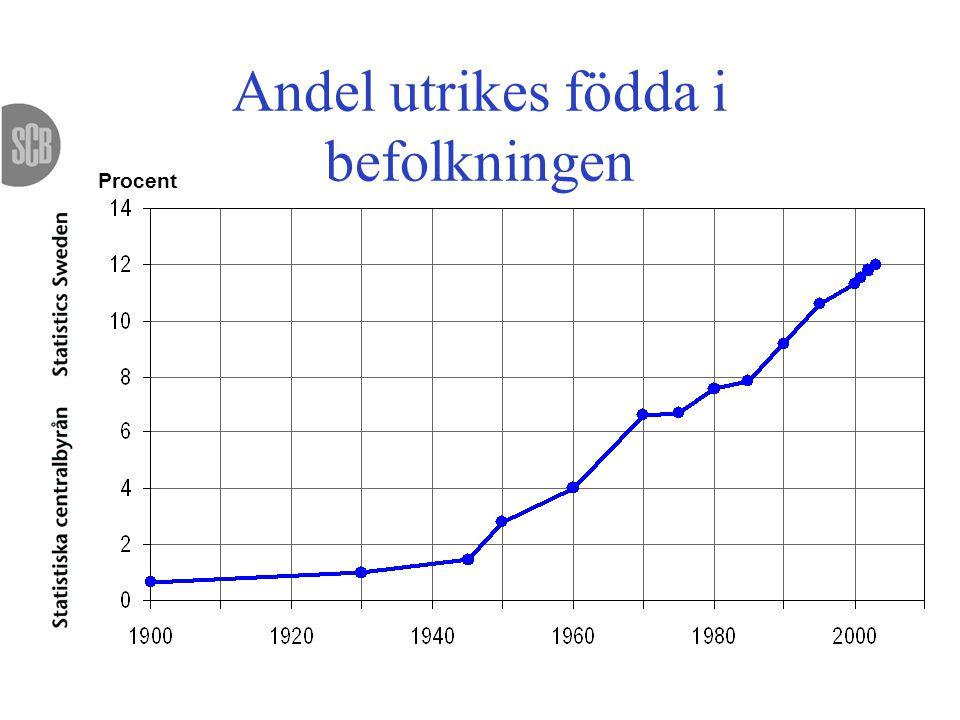 Andel utrikes födda i befolkningen