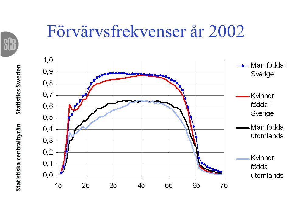 Förvärvsfrekvenser år 2002