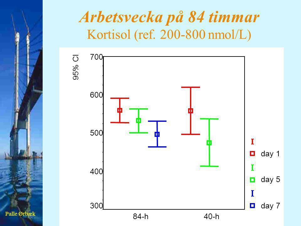 Arbetsvecka på 84 timmar Kortisol (ref. 200-800 nmol/L)