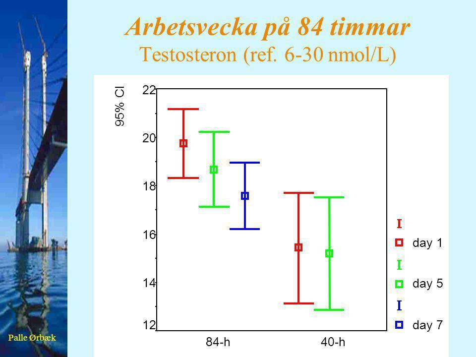Arbetsvecka på 84 timmar Testosteron (ref. 6-30 nmol/L)