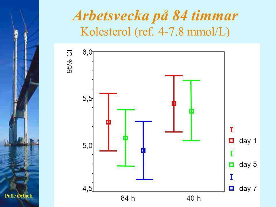 Arbetsvecka på 84 timmar Kolesterol (ref. 4-7.8 mmol/L)