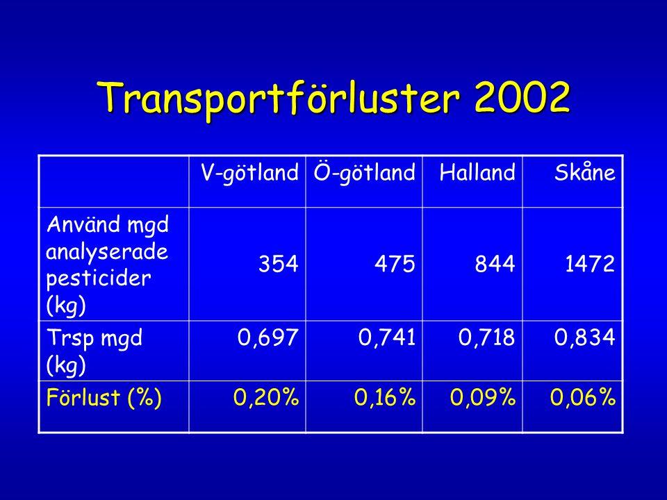 Transportförluster 2002 V-götland Ö-götland Halland Skåne