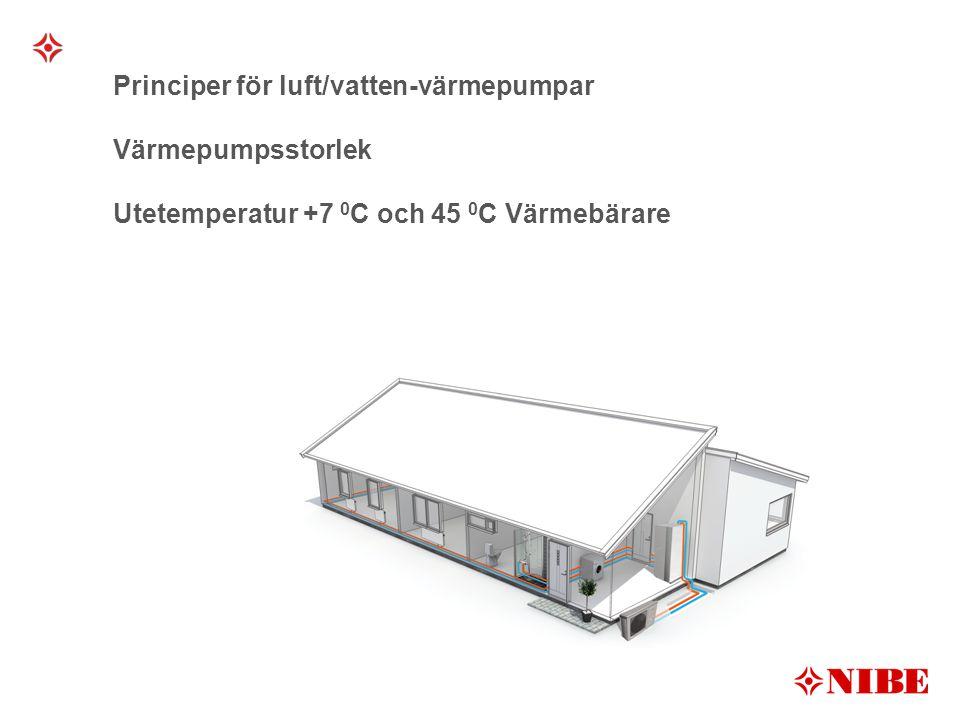 Principer för luft/vatten-värmepumpar Värmepumpsstorlek Utetemperatur +7 0C och 45 0C Värmebärare