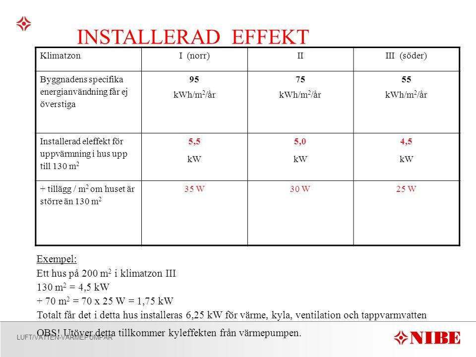 INSTALLERAD EFFEKT Exempel: Ett hus på 200 m2 i klimatzon III