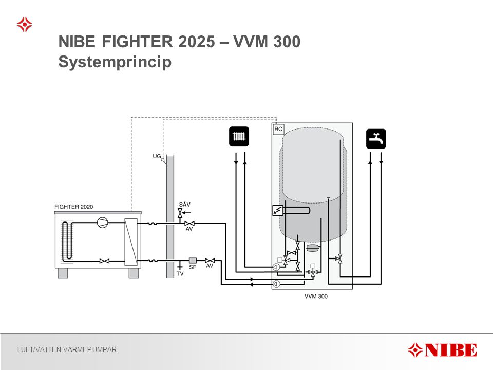 NIBE FIGHTER 2025 – VVM 300 Systemprincip