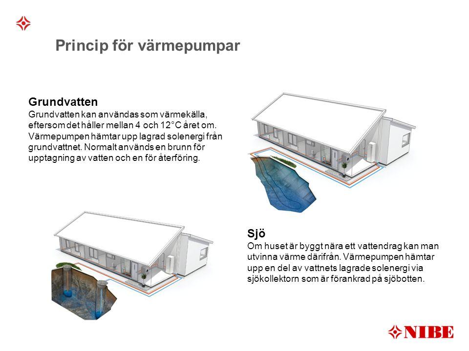Princip för värmepumpar